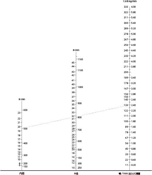 weight-chart